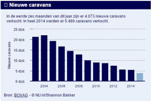 Nu stijging verkoop caravans